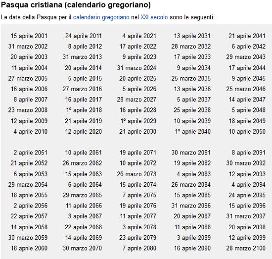 pasqua cristiana calendario gregoriano