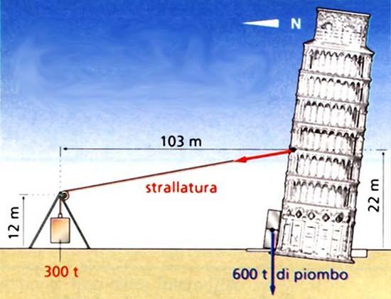 torre di pisa tenuta