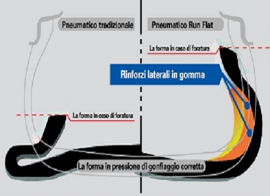 pneumatici run flat consigli