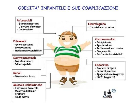 complicazioni obesita infantile bambini