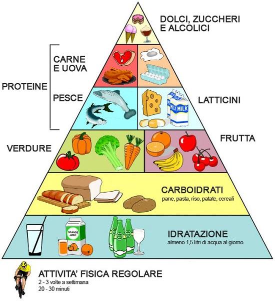 educazione alimentazione bambini