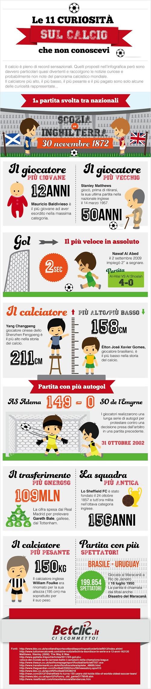 11 curiosita sul calcio