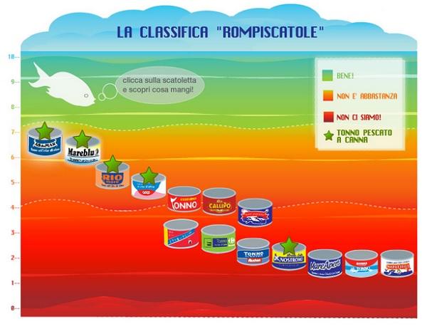 greenpace classifica tonno in scatola