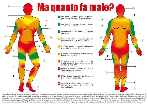 parti corpo più dolorose per tatuaggio