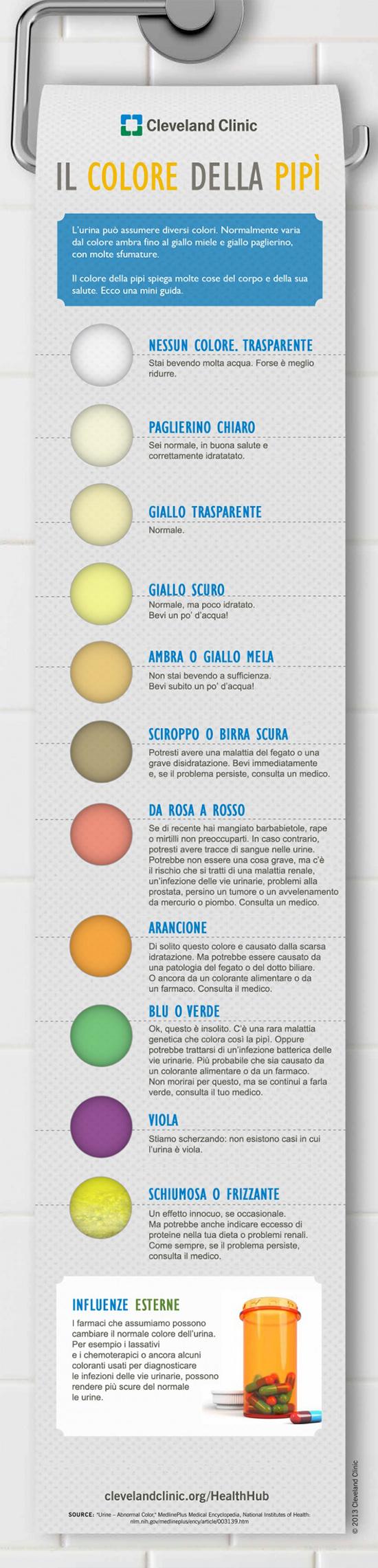 colori della pipì