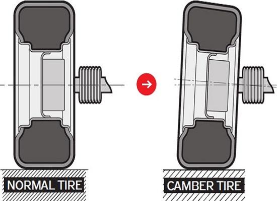 camber tire pneumatici